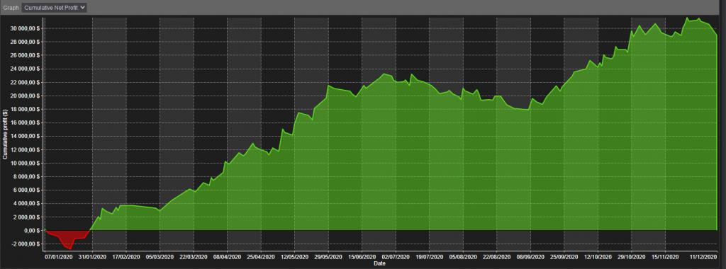 stratégie de trading automatique belle courbe