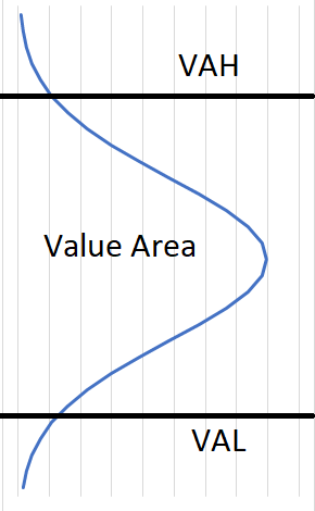 value area vah val