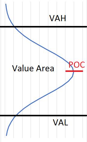 value area poc