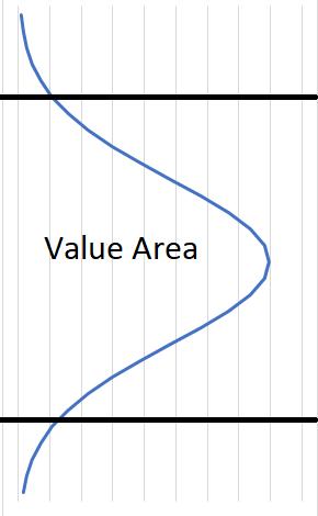 value area